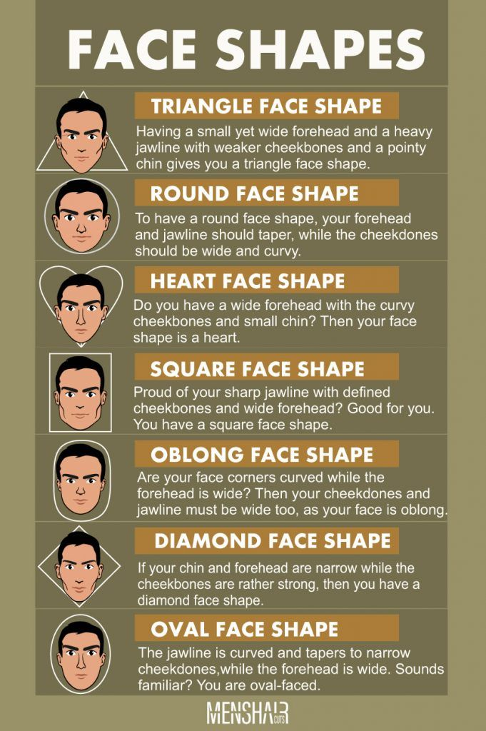 Face Shapes Guide For Men How To Determine Yours And Style Accordingly